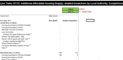 Click to view Government table showing no social rent houses in Salford