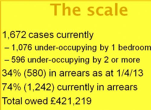 Click to view City West Housing Bedroom Tax Impact Study
