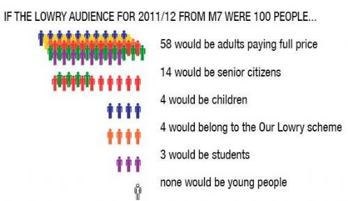 Click to view The Lowry Table Showing No Young People In Salford Going There