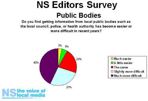 Click to view Newspaper Society Survey of local press editors