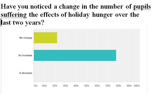 Click to view Pupil Holiday Hunger Increase