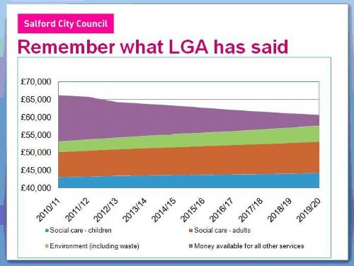 Click to view Salford Council LGA Power Point slide