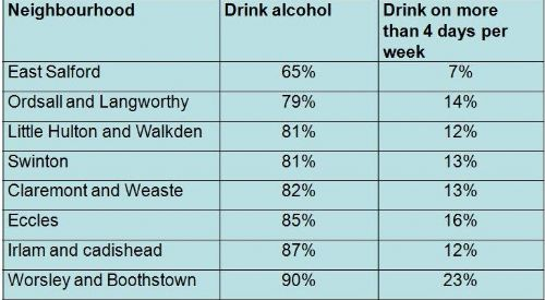 Click to view Salford Top Drinkers