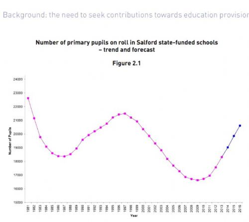 Click to view Salford Council Primary School Places Demand Graph