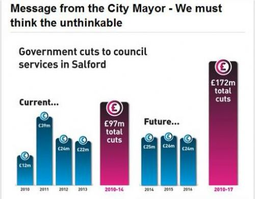 Click to view Salford Mayor Think The Unthinkable